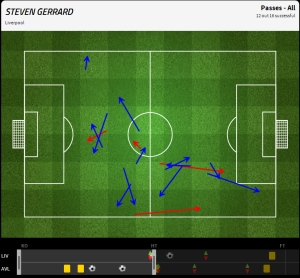 Steven Gerrard's passing performance in the first half