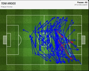 Toni Kroos' midfield dominance
