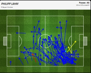 Philippe Lahm's passing performance
