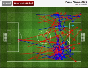 United passes in the attacking third