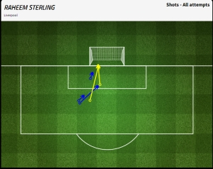 Sterling: 5 clear-cut chances.