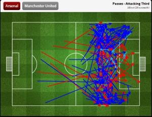Arsenal's attacking third passes