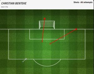 Christian Benteke: 3 shots, 1 blocked, 2 off target