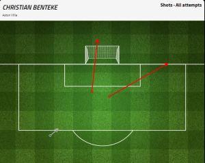 Christian Benteke: 3 shots, 1 blocked, 2 off target