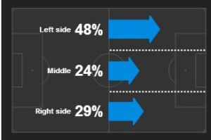Manchester United focus their play overwhelmingly down the left