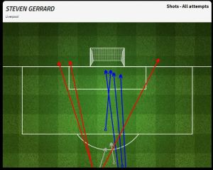 Gerrard's efforts on goal