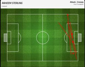Sterling's crossing performance