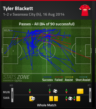 Tyler Blackett looked more than comfortable in possession