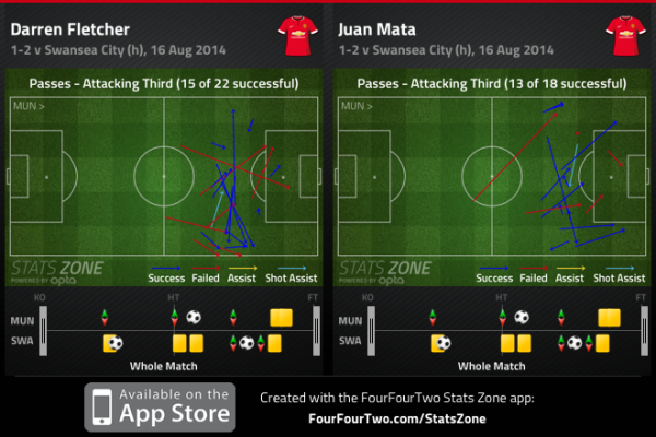 "Mata's ""impact"" on the game"