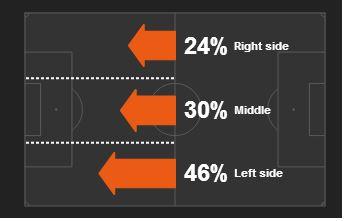 Southampton focused their passing towards new man Dusan Tadic on the left
