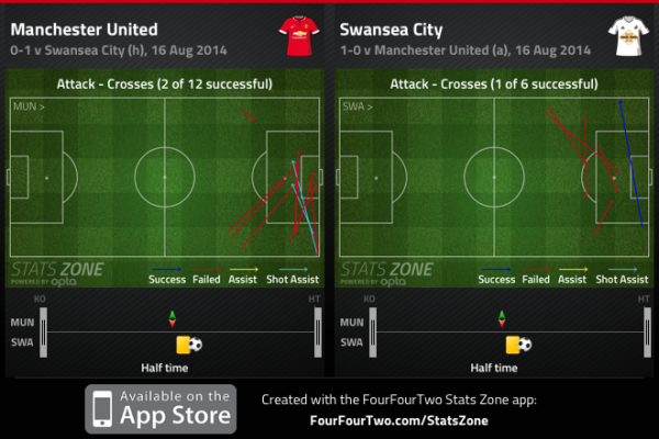 United focused their play almost exclusively down the right in the first half