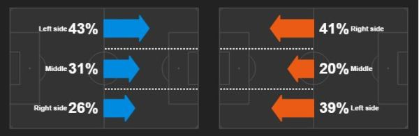 Liverpool, in blue, focused their attacking play overwhelmingly down the left. Everton, in orange, looked to counter-attack in behind Liverpool's full-backs with attacks through the middle few and far between.