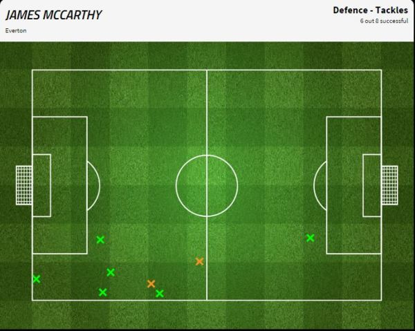 McCarthy worked brilliantly to stem the flow on his side's right flank.  One would guess from his tackle-map above that he was fielded as a right full-back on the day.