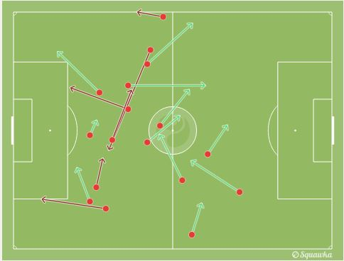 Mario Balotelli's attempted passes  during the game, not one of which occured inside the area. Note that both of his attempted strikes also came from outside the 18-yard box.