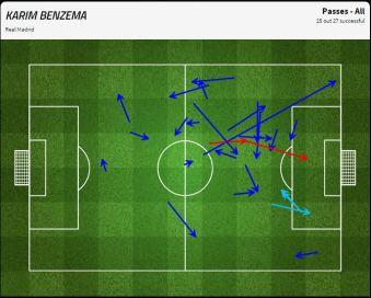Karim Benzema's impressive link play - a 93% pass success rate
