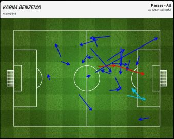Karim Benzema's impressive link play - a 93% pass success rate