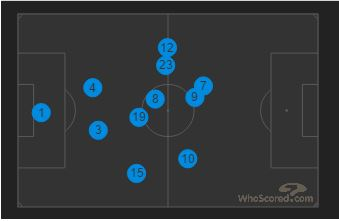 Observe the average positions of Marcelo (12) and Isco (23). The latter covered brilliantly for the former over the course of the game. Gareth Bale won't like that!