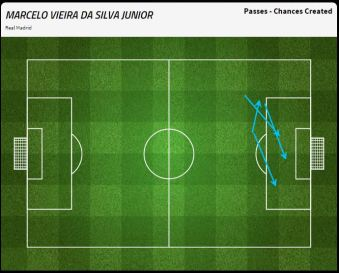 Marcelo created four chances over the course of the game, more than any other player