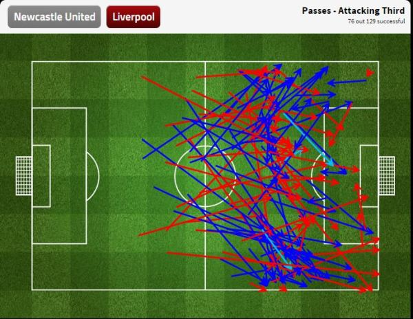 Liverpool's attacking third passing performance