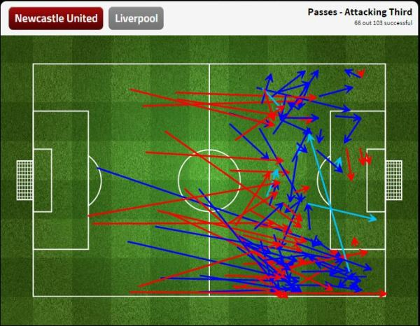 Newcastle's attacking third passing performance