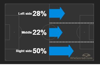 Newcastle focused an inordinate amount of their attacking play down the right flank